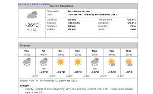 Temperature chart